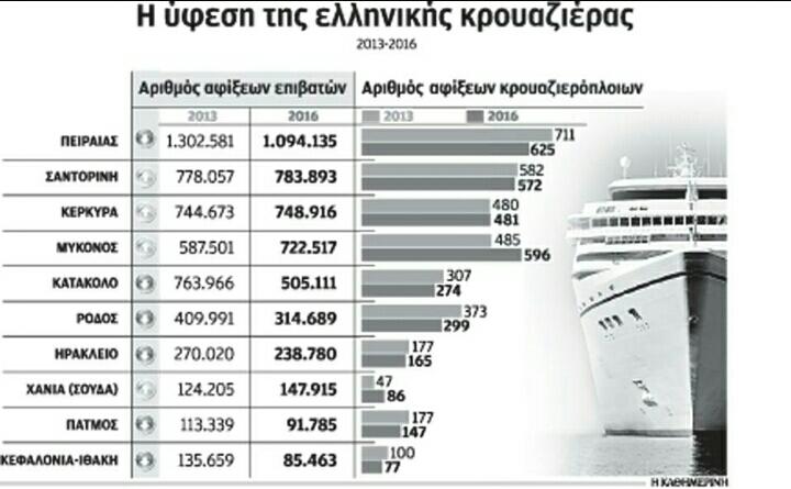 ελληνική κρουαζιέρα